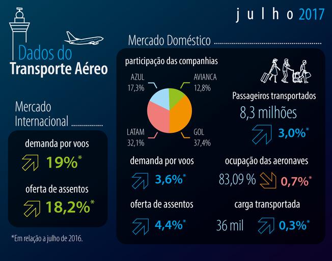 Demanda no transporte aéreo doméstico cresce pela quarta vez seguida